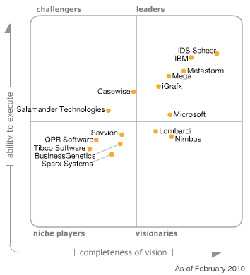 Gartner: Magic Quadrant for Business Process Analysis Tools