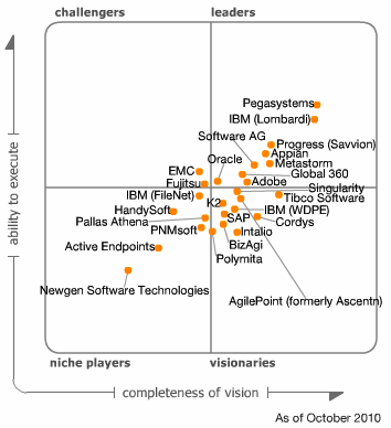 Gartner Magic Quadrant For Business Process Management