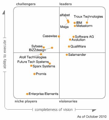 gartner: magic quadrant for enterprise architecture tools   mqit